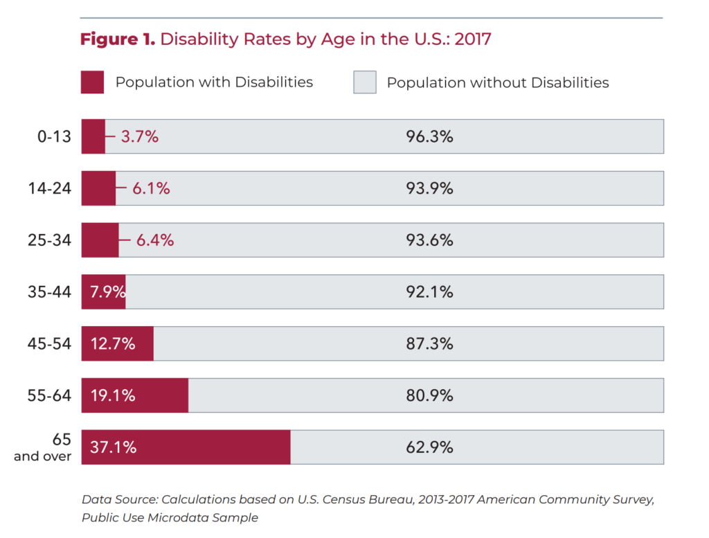 This is a bar graph. Title: Disability Rates by Age in the U.S.: 2017. Data in ascending order. Population with Disabilities: Age 0-13 = 3.7%. Age 14-24 = 6.1%. Age 25-34 = 6.4%. Age 35-44 = 7.9%. Age 45 -54 = 12.7%. Age 55-64 = 19.1%. 65 and over = 35.1%. Data Source: Calculations based on U.S. Census Bureau, 2013-2017 American Community Survey, Public Use Microdata Sample