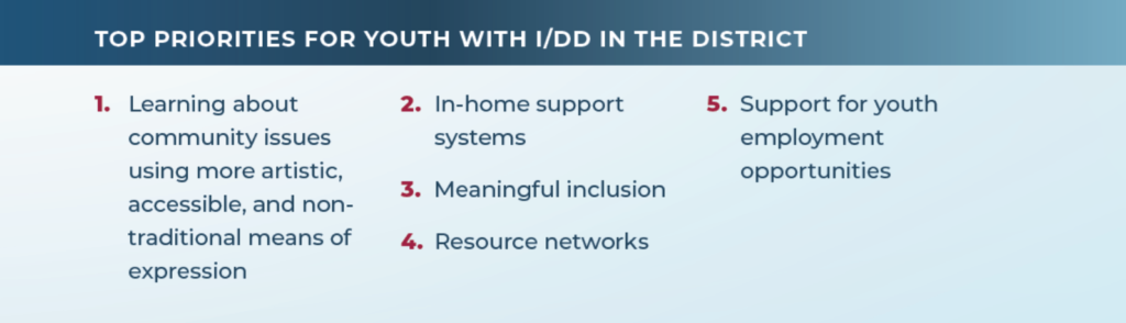 Top Priorities for youth with I/DD in the district