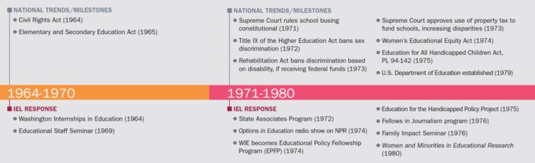 historical timeline of IEL milestones