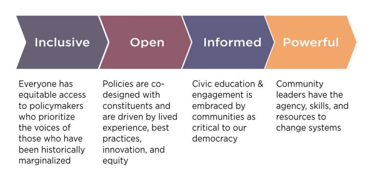 IEL's Policy By The People Vision